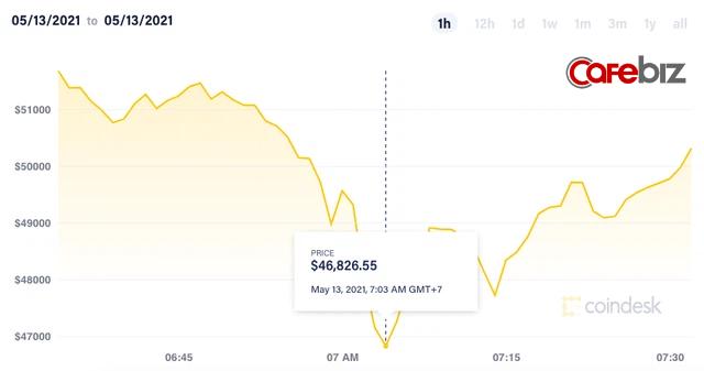 Elon Musk 'lật kèo', tuyên bố Tesla dừng chấp nhận thanh toán bằng Bitcoin, giá đồng tiền số lập tức cắm đầu lao dốc - Ảnh 1.