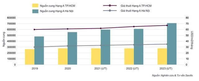 Savills: Doanh nghiệp Việt thích đặt trụ sở tại Hà Nội, Tập đoàn đa quốc gia lại chọn Tp.HCM - Ảnh 2.