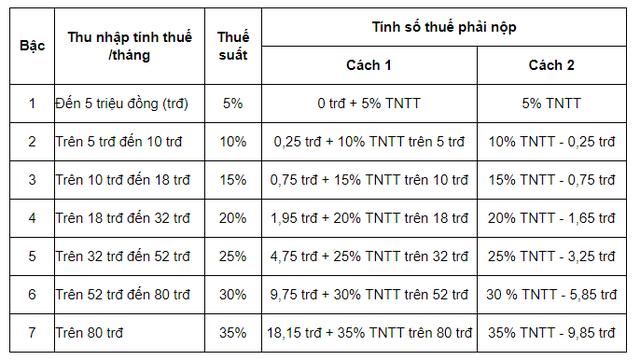 Vì sao viết phần mềm cho Google thu nhập 330 tỷ đồng/năm đóng thuế suất 7% còn người làm công ăn lương có mức thuế suất TNCN lũy tiến từ 5-35%? - Ảnh 2.