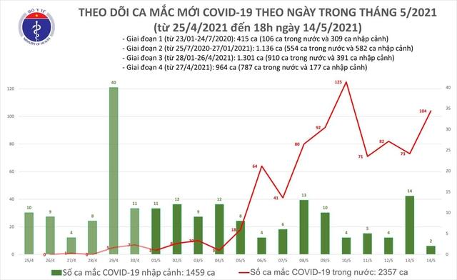 Tối 14/5: Thêm 59 ca mắc COVID-19 ghi nhận trong nước, riêng Bắc Ninh 33 ca  - Ảnh 1.