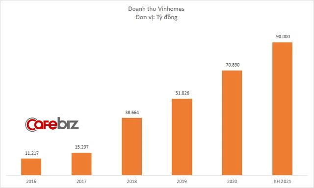 Vinhomes đặt mục tiêu lãi kỷ lục 35.000 tỷ đồng năm 2021 - Ảnh 1.