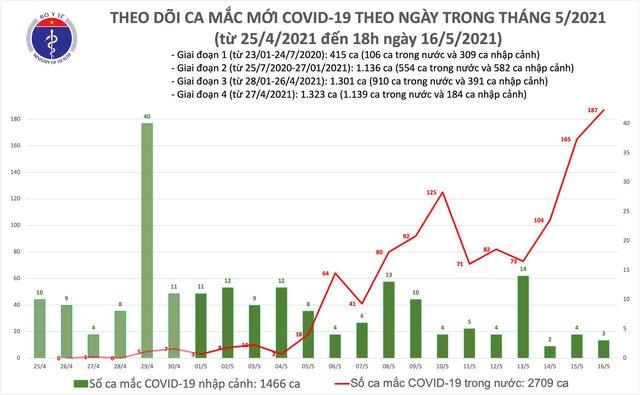Tối 16/5: Có 54 mắc COVID-19 trong nước, riêng Bắc Ninh 24 ca - Ảnh 2.