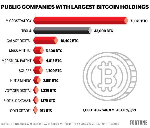 Giá giảm sâu, 'cá voi' giữ nhiều Bitcoin nhất thế giới tiếp tục bắt đáy 10 triệu USD - Ảnh 1.