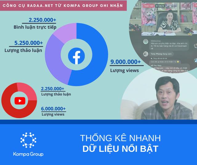 Toàn cảnh tác động dữ dội sau buổi livestream của bà Nguyễn Phương Hằng: Hàng loạt kỷ lục được xác lập, bà Hằng xứng danh bà hoàng livestream của Việt Nam - Ảnh 1.