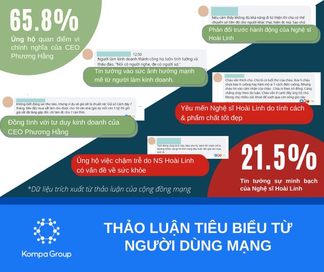 Toàn cảnh tác động dữ dội sau buổi livestream của bà Nguyễn Phương Hằng: Hàng loạt kỷ lục được xác lập, bà Hằng xứng danh bà hoàng livestream của Việt Nam - Ảnh 3.