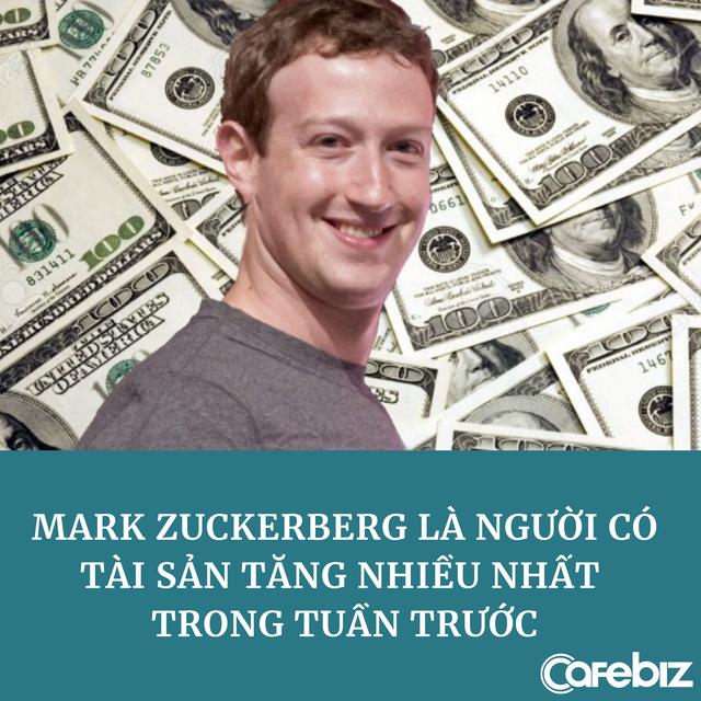Đã giàu lại càng giàu hơn: Mark Zuckerberg bỏ túi 8 tỷ USD chỉ riêng trong tuần trước - Ảnh 1.