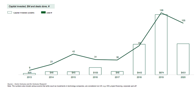 451 triệu USD đổ vào startup Việt năm Covid, quỹ nội đóng vai trò trung tâm - Ảnh 1.