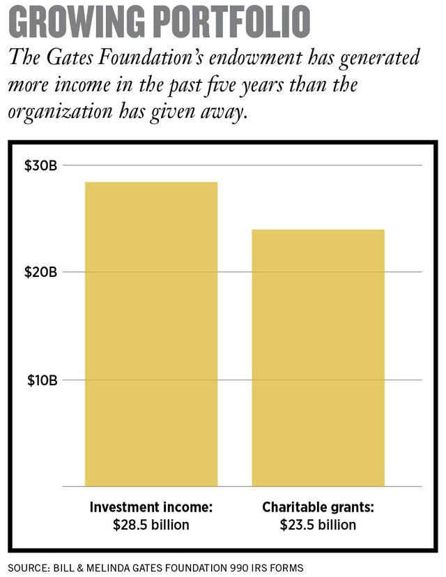 Quỹ từ thiện của Bill Gates: Bỏ ra 23,5 tỷ USD, thu về 28,5 tỷ USD - Ảnh 3.