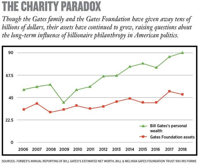 Quỹ từ thiện của Bill Gates: Bỏ ra 23,5 tỷ USD, thu về 28,5 tỷ USD - Ảnh 1.