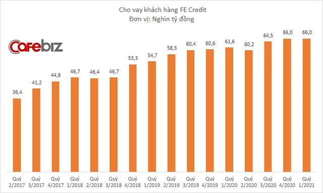 FE Credit đem về 800 tỷ đồng lợi nhuận cho VPBank quý đầu năm, giảm 13% so với cùng kỳ - Ảnh 1.