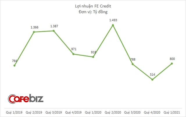 FE Credit đem về 800 tỷ đồng lợi nhuận cho VPBank quý đầu năm, giảm 13% so với cùng kỳ - Ảnh 2.