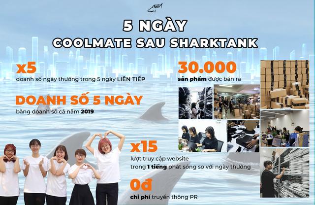 """CEO Coolmate khoe """"nổ đơn"""" nhờ gọi vốn thành công trên Shark Tank: 5 ngày bán hàng bằng cả doanh số 2019, lượt truy cập tăng 15 lần - Ảnh 1."""