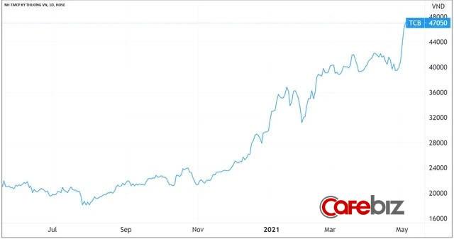 Techcombank vừa vượt qua cả BIDV lẫn Vietinbank, trở thành ngân hàng lớn thứ 2 trên thị trường chứng khoán - Ảnh 1.