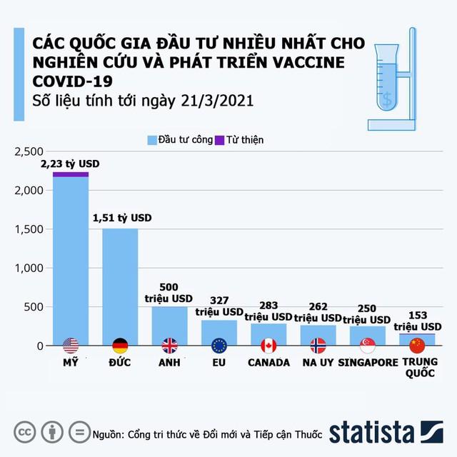 Quốc gia nào đầu tư nhiều nhất để phát triển vaccine Covid-19? - Ảnh 1.