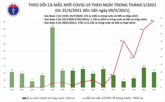 Tối 9/5: Có 77 ca mắc COVID-19 trong cộng đồng, riêng Bắc Giang 26 ca  - Ảnh 2.