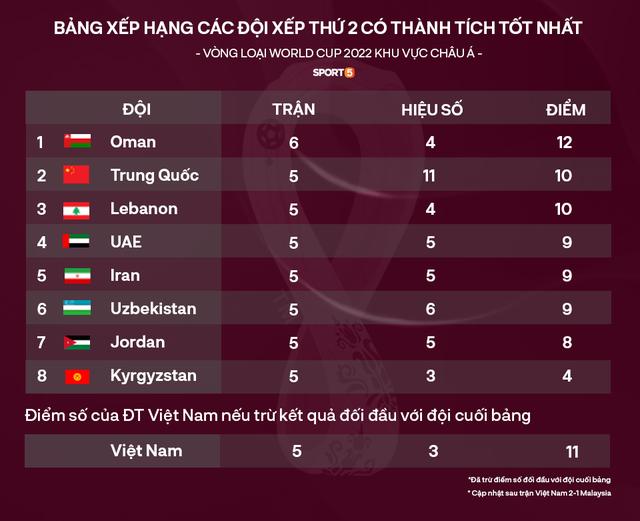 Tất tần tật về vòng loại thứ 3 World Cup 2022 - ngưỡng cửa lịch sử tuyển Việt Nam sắp chạm tới - Ảnh 7.