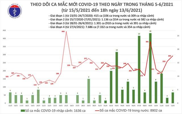 Tối 13/6: Thêm 103 ca mắc COVID-19, TPHCM nhiều nhất với 44 trường hợp  - Ảnh 1.