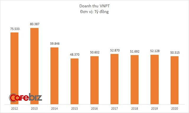 VNPT lãi hơn 7.000 tỷ đồng năm 2020, tài sản tiệm cận mốc 100.000 tỷ đồng - Ảnh 1.