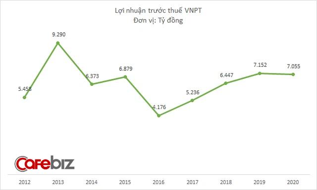 VNPT lãi hơn 7.000 tỷ đồng năm 2020, tài sản tiệm cận mốc 100.000 tỷ đồng - Ảnh 2.