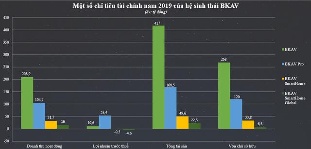 Lô trái phiếu 170 tỷ đồng hé lộ tham vọng của BKAV - Ảnh 2.