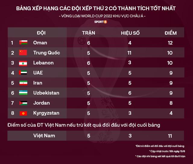 Báo UAE: Tuyển Việt Nam không nằm ở nhóm 1, nhóm 2 châu Á nhưng mạnh hơn Thái Lan - Ảnh 3.