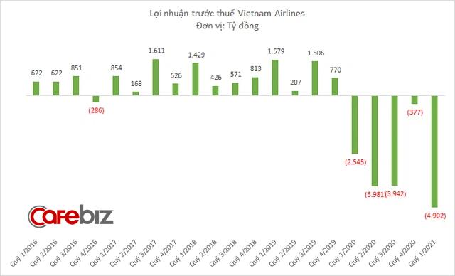 Vietnam Airlines dự kiến lỗ 10.000 tỷ đồng 6 tháng đầu năm, nợ quá hạn 6.240 tỷ đồng và đang bên bờ vực phá sản - Ảnh 1.