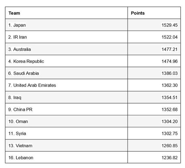 FIFA công bố BXH đặc biệt, chính thức xác định vị trí của Việt Nam ở vòng loại World Cup - Ảnh 1.