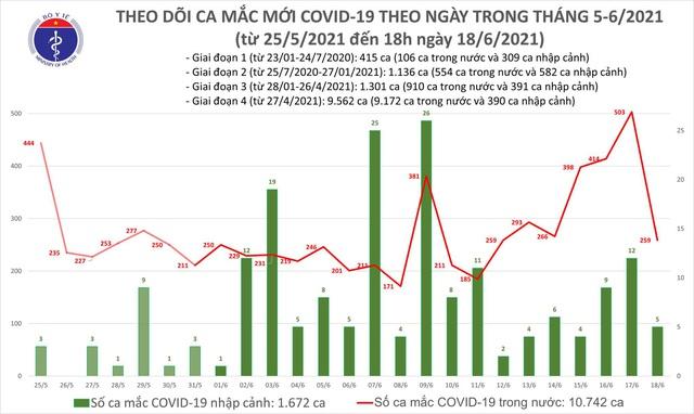 Tối 18/6: Thêm 62 ca mắc COVID-19, tổng trong ngày Việt Nam ghi nhận 264 ca  - Ảnh 1.