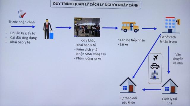 Vì sao đội tuyển bóng đá Việt Nam chỉ phải cách ly 7 ngày để phòng Covid-19? - Ảnh 2.