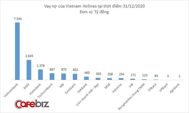 Vietnam Airlines đang bên bờ vực phá sản, những ngân hàng nào là chủ nợ? - Ảnh 1.