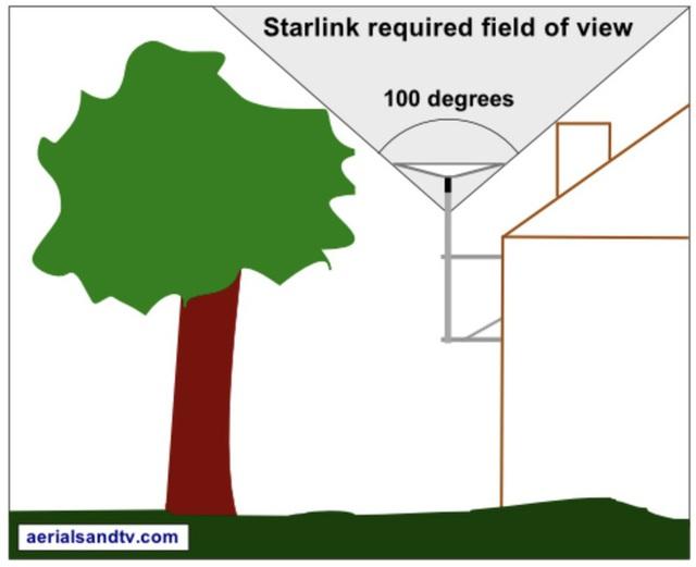 Dịch vụ Internet vệ tinh Starlink hiện đại của Elon Musk gặp đối thủ lớn: những cái cây - Ảnh 5.