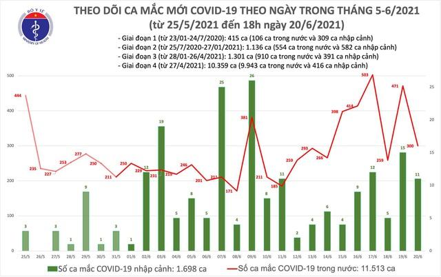Tối 20/6: Thêm 94 ca mắc COVID-19 trong nước, riêng TPHCM 57 trường hợp  - Ảnh 1.