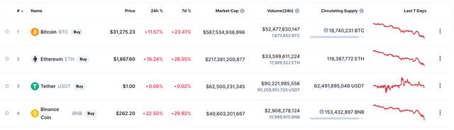 Thị trường tiền số lại rung lắc mạnh, vốn hoá Bitcoin bốc hơi 80 tỷ USD sau chưa đầy 1 ngày  - Ảnh 1.