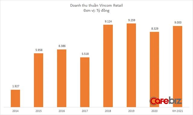 Vincom Retail sắp khai trương 2 trung tâm thương mại ở miền Tây, đặt kế hoạch lợi nhuận năm 2021 là 2.500 tỷ đồng - Ảnh 1.