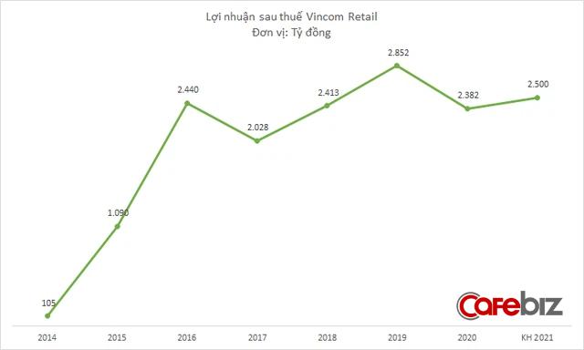 Vincom Retail sắp khai trương 2 trung tâm thương mại ở miền Tây, đặt kế hoạch lợi nhuận năm 2021 là 2.500 tỷ đồng - Ảnh 2.