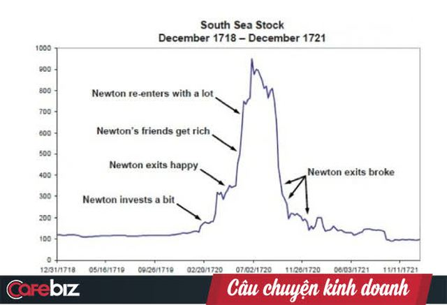 Hiệu ứng Lollapalooza khiến Isaac Newton cũng đưa ra quyết định sai: Khi hiệu ứng phát huy tác dụng, 1 cộng 1 sẽ bằng 11 hoặc thậm chí là 33 - Ảnh 1.