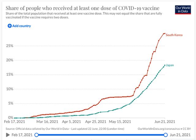 Hàn Quốc và Nhật Bản tái phát nổ số ca mắc Covid-19, chủng virus Delta lây lan mạnh mẽ - Ảnh 1.