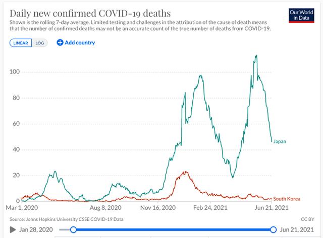 Hàn Quốc và Nhật Bản tái phát nổ số ca mắc Covid-19, chủng virus Delta lây lan mạnh mẽ - Ảnh 2.