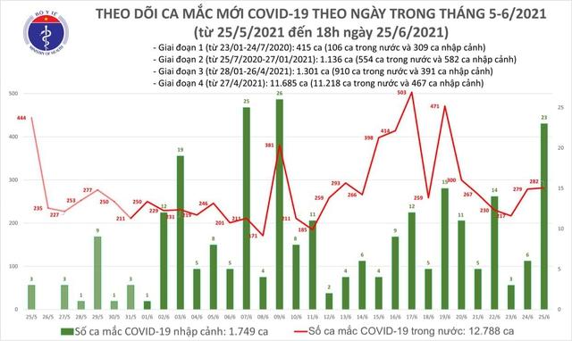 Ngày 25/6: Cả nước có 305 ca mắc COVID-19, riêng TP Hồ Chí Minh là 161 ca - Ảnh 1.
