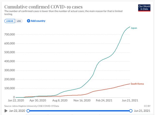 Hàn Quốc và Nhật Bản tái phát nổ số ca mắc Covid-19, chủng virus Delta lây lan mạnh mẽ - Ảnh 3.