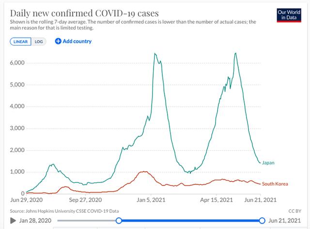Hàn Quốc và Nhật Bản tái phát nổ số ca mắc Covid-19, chủng virus Delta lây lan mạnh mẽ - Ảnh 4.
