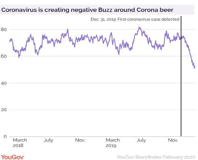 Tên thương hiệu trùng tên con virus cả thế giới kỳ thị, đây là cách Corona tránh được thảm họa trong đại dịch - Ảnh 1.