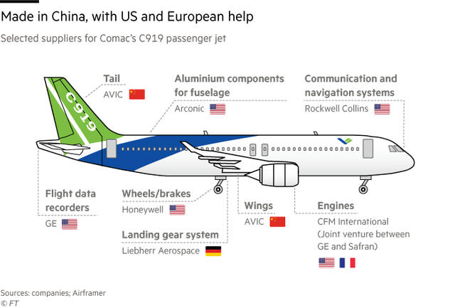 Tận dụng Airbus và Boeing đánh nhau, Trung Quốc âm thầm phát triển tàu bay made in China tham vọng trở thành thế lực mới trong ngành sản xuất máy bay thương mại - Ảnh 3.