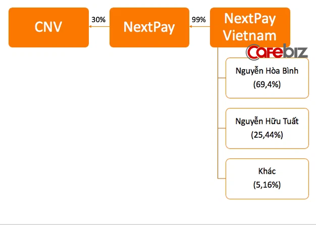 Soi lại màn gọi vốn của CNV Loyalty: Lại một startup của Shark Bình, được các Shark 'mớm cung' liên tục, giành giật đầu tư với định giá gấp 2,5 lần chỉ sau vài tháng? - Ảnh 3.