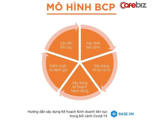 Kế hoạch kinh doanh liên tục: Máy thở giúp các SMEs Việt duy trì oxy để tồn tại qua thời Covid - Ảnh 1.