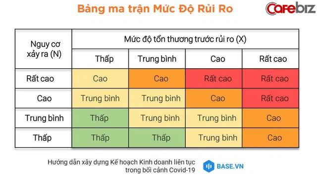 Kế hoạch kinh doanh liên tục: Máy thở giúp các SMEs Việt duy trì oxy để tồn tại qua thời Covid - Ảnh 2.