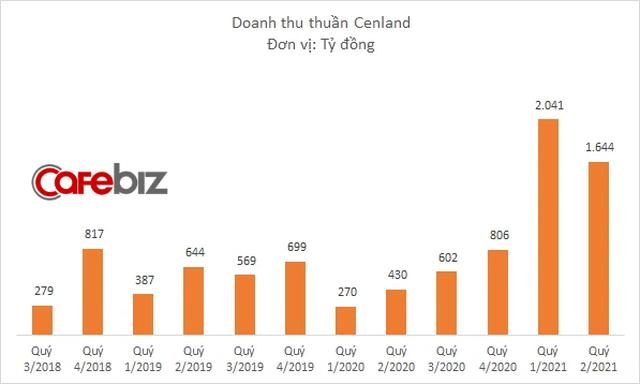 Cenland tiếp tục báo doanh thu cao đột biến nhờ đầu tư bất động sản, mảng môi giới chỉ còn chiếm 1/5 tổng nguồn thu - Ảnh 1.
