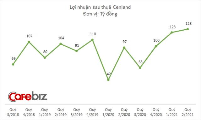 Cenland tiếp tục báo doanh thu cao đột biến nhờ đầu tư bất động sản, mảng môi giới chỉ còn chiếm 1/5 tổng nguồn thu - Ảnh 2.