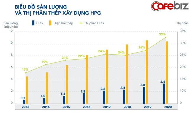 Tỷ phú Trần Đình Long dùng chiến lược kinh doanh nào để giúp cổ đông Hòa Phát X5 tài khoản chỉ sau hơn 1 năm? - Ảnh 2.
