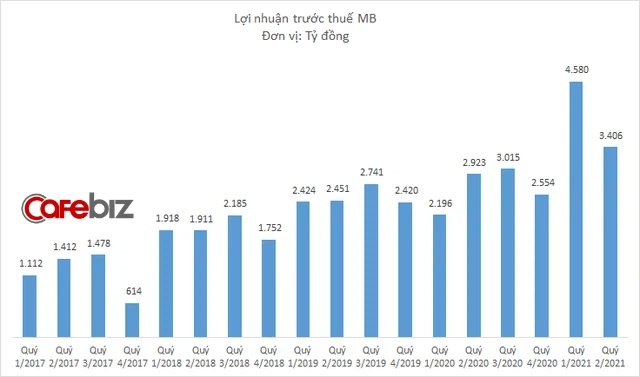 Lợi nhuận MB quay đầu giảm sau quý lãi đột biến, hụt hơi trong cuộc đua với Techcombank, VPBank? - Ảnh 1.